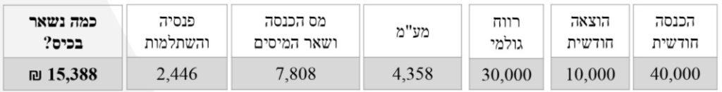 צילום מסך של המספרים שכתובים במאמר